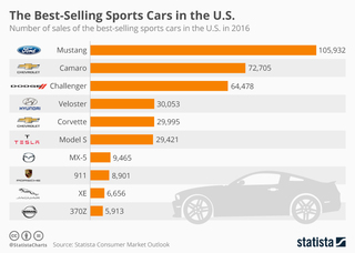 These are the best-selling sports cars in the US
