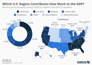 Southeast contributes biggest GDP share