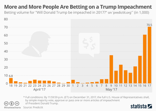Infographic: More bet on Trump impeachment