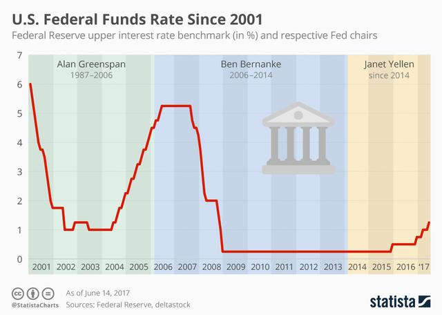 U.S. dollar falls after Fed raises rates