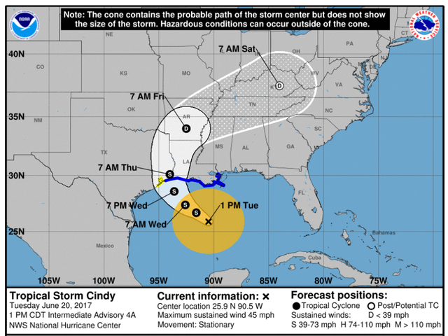 Tropical Storm Cindy weakens slightly, still a rainmaker