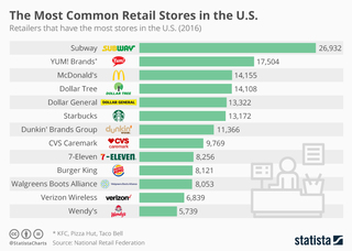 The most common retail stores in the US