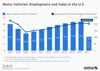 Motor vehicles: Employment and sales in the US