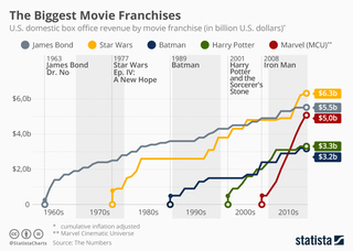 The biggest US movie franchises