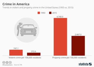 Violent and property crime in the United States