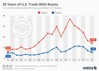 20 years of US trade with Russia
