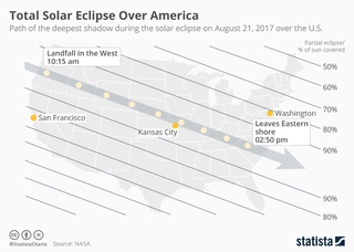 Path of the total solar eclipse across America