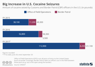 US cocaine seizures going through the roof